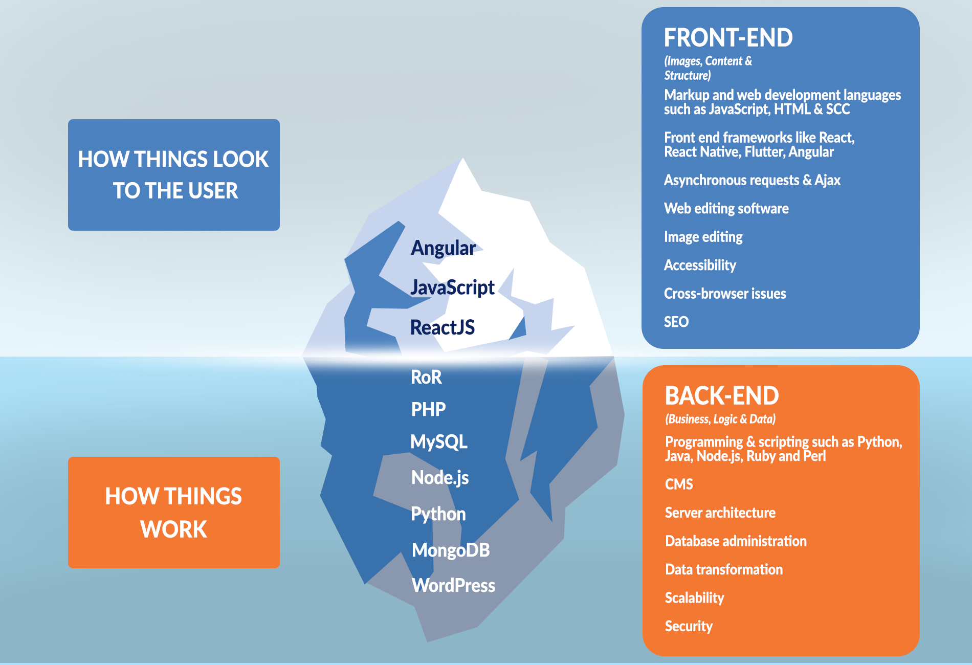 front and back end software development Iceberg infographic